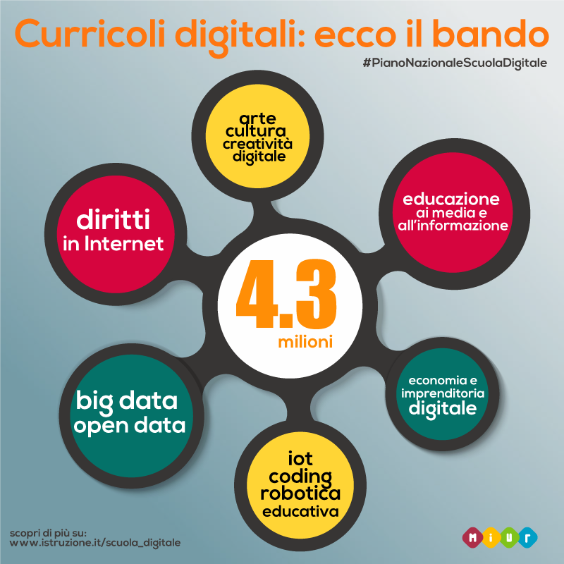 Curriculi Digitali: bando MIUR per al didattica innovativa