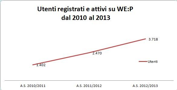 grafico_wep