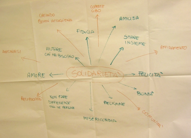 "Cartellone di riepilogo significati ""solidarietà"""